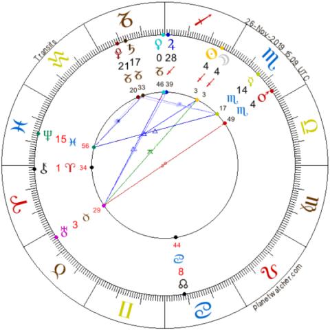 Nov Mesiaca v Strelcovi 26. november 2019 AnteAr