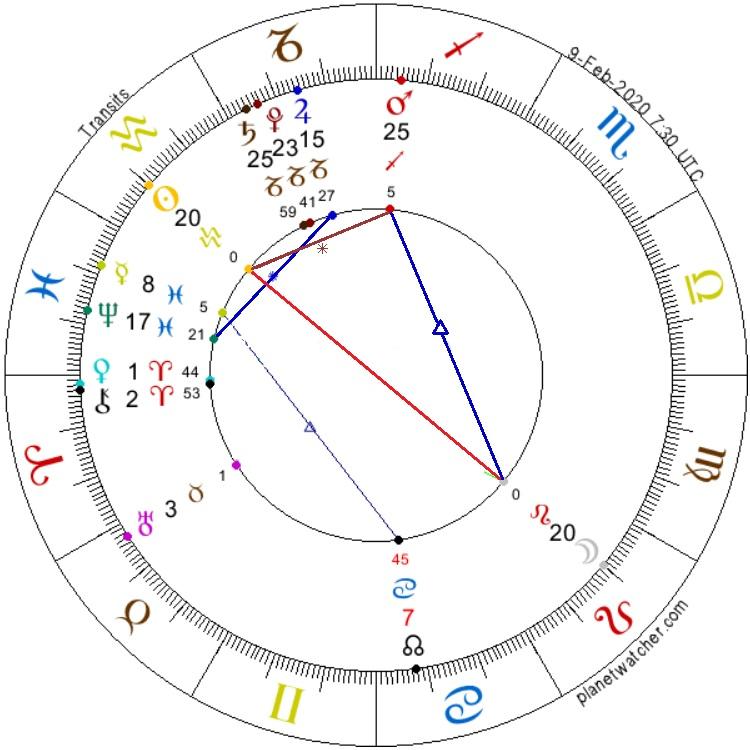 Full Moon in Leo 9.february 2020 AnteAr