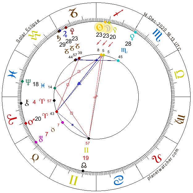 Nov Mesiaca Úplné zatmenie Slnka 14. december 2020